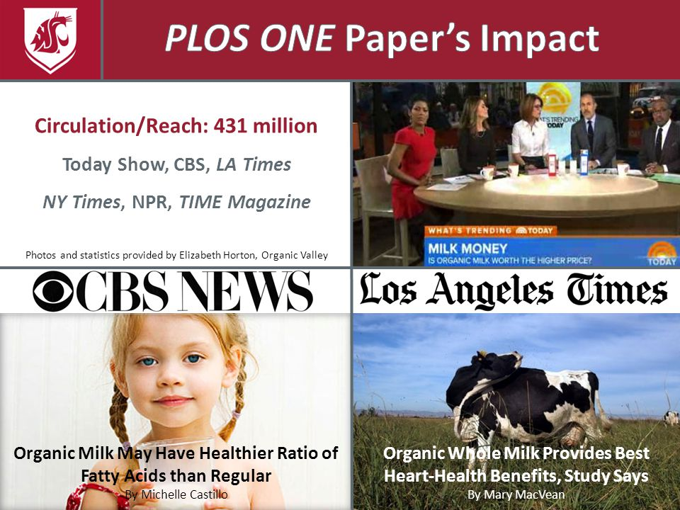 Circulation/Reach: 431 million Today Show, CBS, LA Times NY Times, NPR, TIME Magazine Organic Whole Milk Provides Best Heart-Health Benefits, Study Says By Mary MacVean Organic Milk May Have Healthier Ratio of Fatty Acids than Regular By Michelle Castillo Photos and statistics provided by Elizabeth Horton, Organic Valley