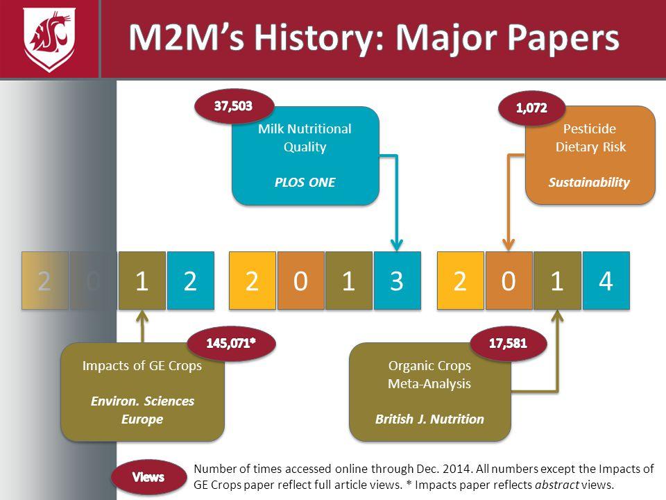 … an Update of a High Impact Paper