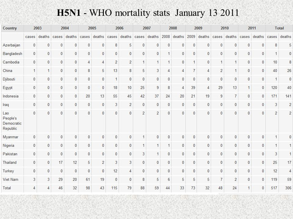 H5N1 - WHO mortality stats January 13 2011