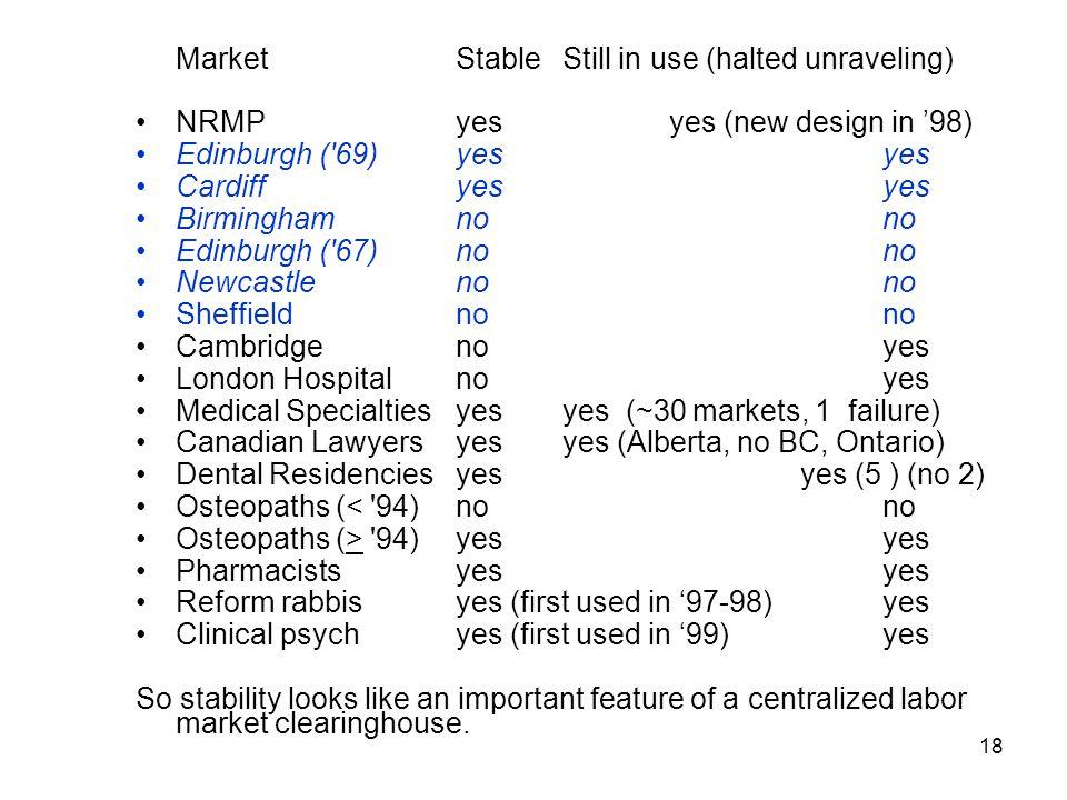 18 MarketStableStill in use (halted unraveling) NRMP yesyes (new design in '98) Edinburgh ( 69)yesyes Cardiffyesyes Birminghamnono Edinburgh ( 67)nono Newcastlenono Sheffieldnono Cambridgenoyes London Hospitalnoyes Medical Specialtiesyesyes (~30 markets, 1 failure) Canadian Lawyersyesyes (Alberta, no BC, Ontario) Dental Residenciesyes yes (5 ) (no 2) Osteopaths (< 94)nono Osteopaths (> 94)yes yes Pharmacistsyes yes Reform rabbisyes (first used in '97-98)yes Clinical psychyes (first used in '99)yes So stability looks like an important feature of a centralized labor market clearinghouse.