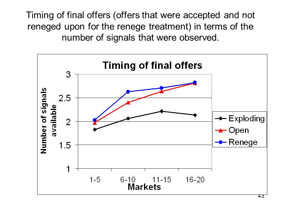 43 Timing of final offers (offers that were accepted and not reneged upon for the renege treatment) in terms of the number of signals that were observ