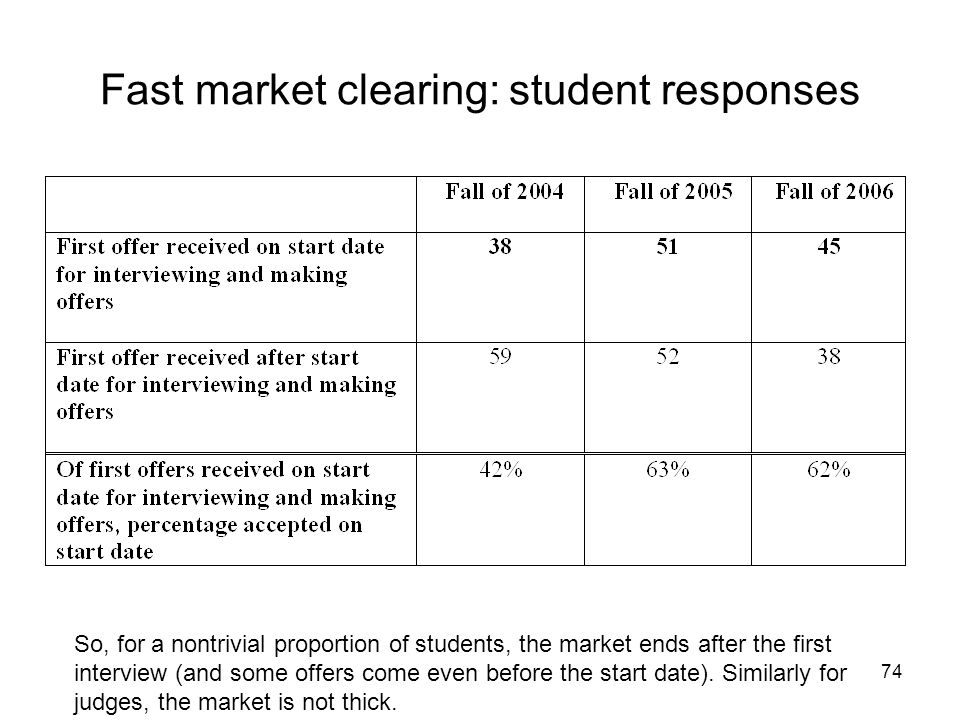 74 Fast market clearing: student responses So, for a nontrivial proportion of students, the market ends after the first interview (and some offers com