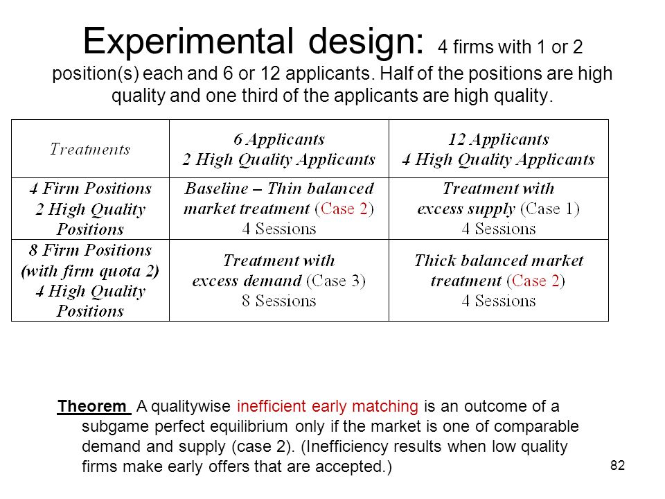82 Experimental design: 4 firms with 1 or 2 position(s) each and 6 or 12 applicants. Half of the positions are high quality and one third of the appli