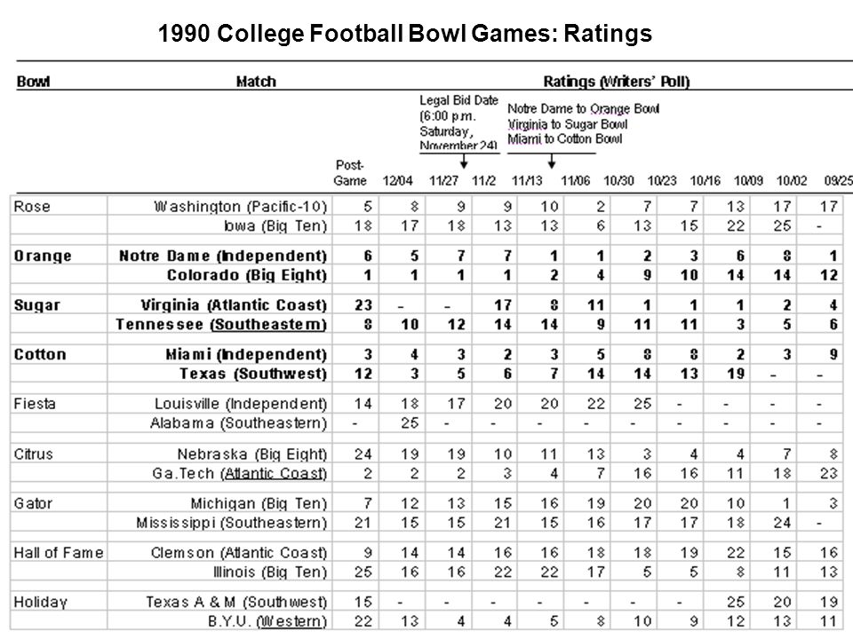 9 1990 College Football Bowl Games: Ratings