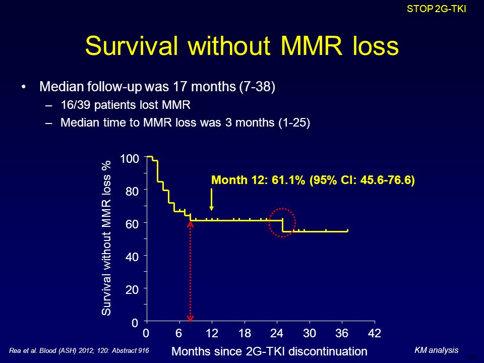 DR Survival without MMR loss Median follow-up was 17 months (7-38) –16/39 patients lost MMR –Median time to MMR loss was 3 months (1-25) STOP 2G-TKI 0 20 40 60 80 100 06121824303642 Survival without MMR loss % Months since 2G-TKI discontinuation Month 12: 61.1% (95% CI: 45.6-76.6) KM analysis Rea et al.