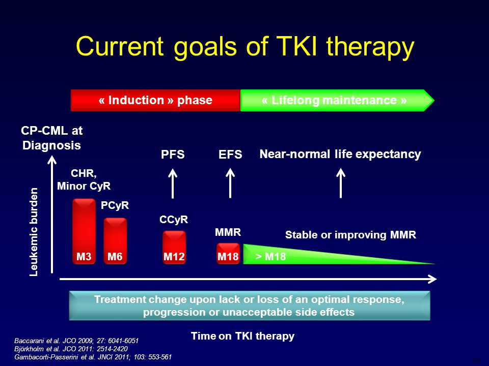 DR Current goals of TKI therapy CP-CML at Diagnosis M3M6M12M18 CHR, Minor CyR PCyR CCyR MMR Stable or improving MMR > M18 PFSEFS Time on TKI therapy Leukemic burden Treatment change upon lack or loss of an optimal response, progression or unacceptable side effects Near-normal life expectancy Baccarani et al.
