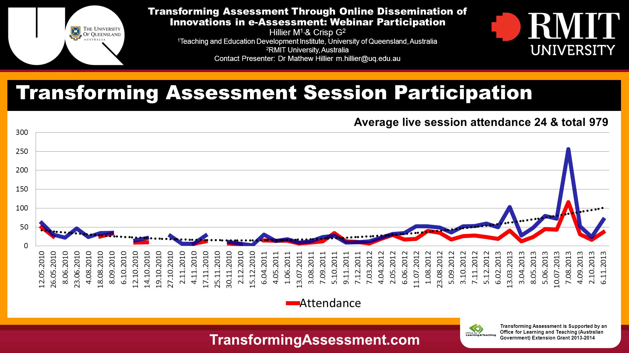 Transforming Assessment Through Online Dissemination of Innovations in e-Assessment: Webinar Participation Hillier M 1, & Crisp G 2 1 Teaching and Education Development Institute, University of Queensland, Australia 2 RMIT University, Australia Contact Presenter: Dr Mathew Hillier m.hillier@uq.edu.au Transforming Assessment Session Participation TransformingAssessment.com Transforming Assessment is Supported by an Office for Learning and Teaching (Australian Government) Extension Grant 2013-2014 Average live session attendance 24 & total 979
