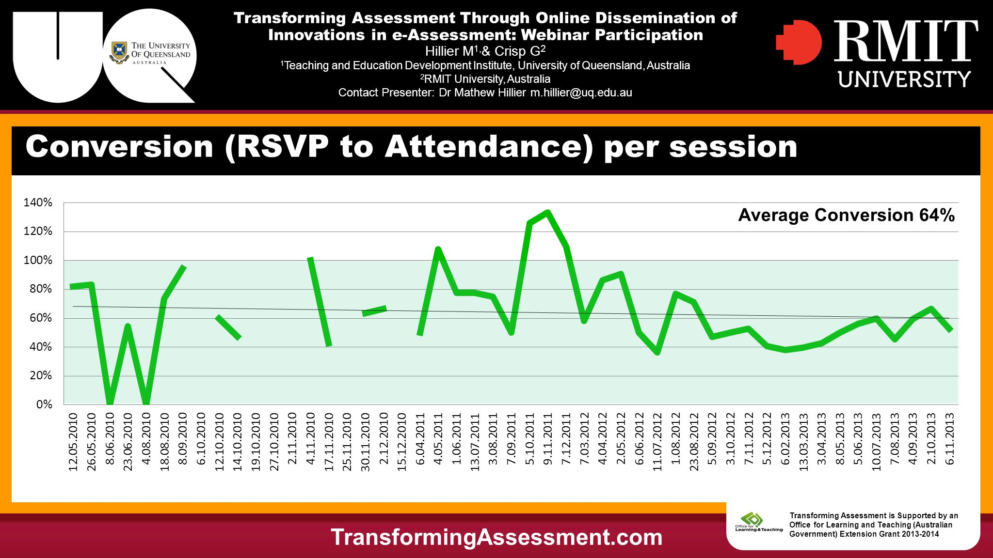 Transforming Assessment Through Online Dissemination of Innovations in e-Assessment: Webinar Participation Hillier M 1, & Crisp G 2 1 Teaching and Education Development Institute, University of Queensland, Australia 2 RMIT University, Australia Contact Presenter: Dr Mathew Hillier m.hillier@uq.edu.au Conversion (RSVP to Attendance) per session TransformingAssessment.com Transforming Assessment is Supported by an Office for Learning and Teaching (Australian Government) Extension Grant 2013-2014 Average Conversion 64%