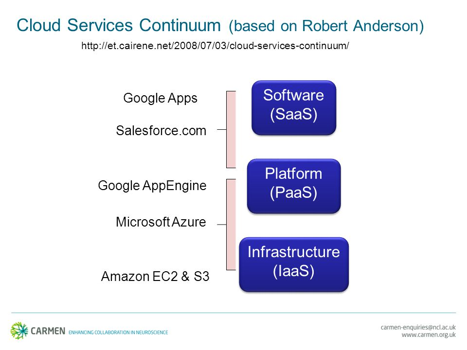 Cloud Services Continuum (based on Robert Anderson) Platform (PaaS) Platform (PaaS) Infrastructure (IaaS) Infrastructure (IaaS) Software (SaaS) Software (SaaS) Google Apps Google AppEngine Amazon EC2 & S3 http://et.cairene.net/2008/07/03/cloud-services-continuum/ Microsoft Azure Salesforce.com
