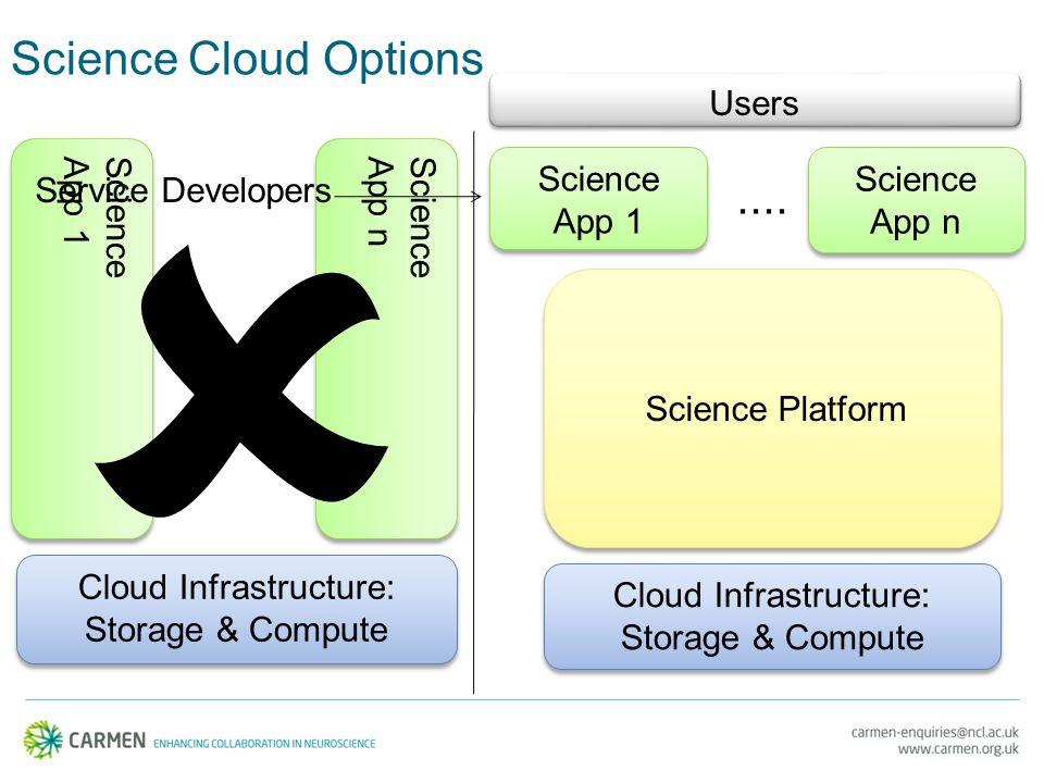 Science Cloud Options Cloud Infrastructure: Storage & Compute Cloud Infrastructure: Storage & Compute Science App 1 Science App 1.... Science App n Sc