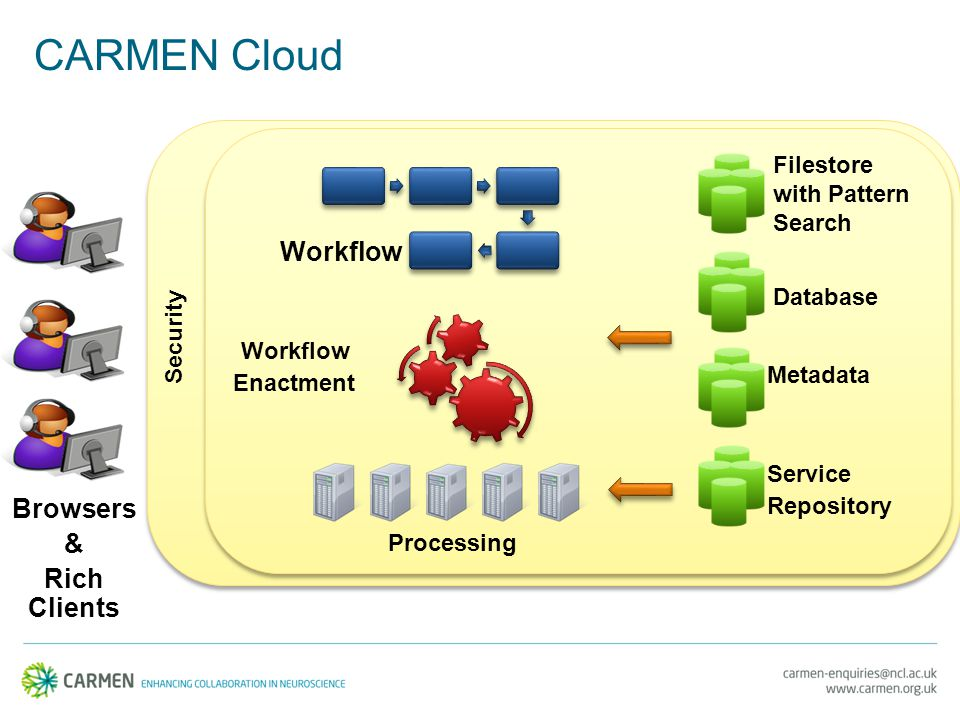 CARMEN Cloud Filestore with Pattern Search Database Metadata Service Repository Processing Workflow Enactment Workflow Security Browsers & Rich Clients
