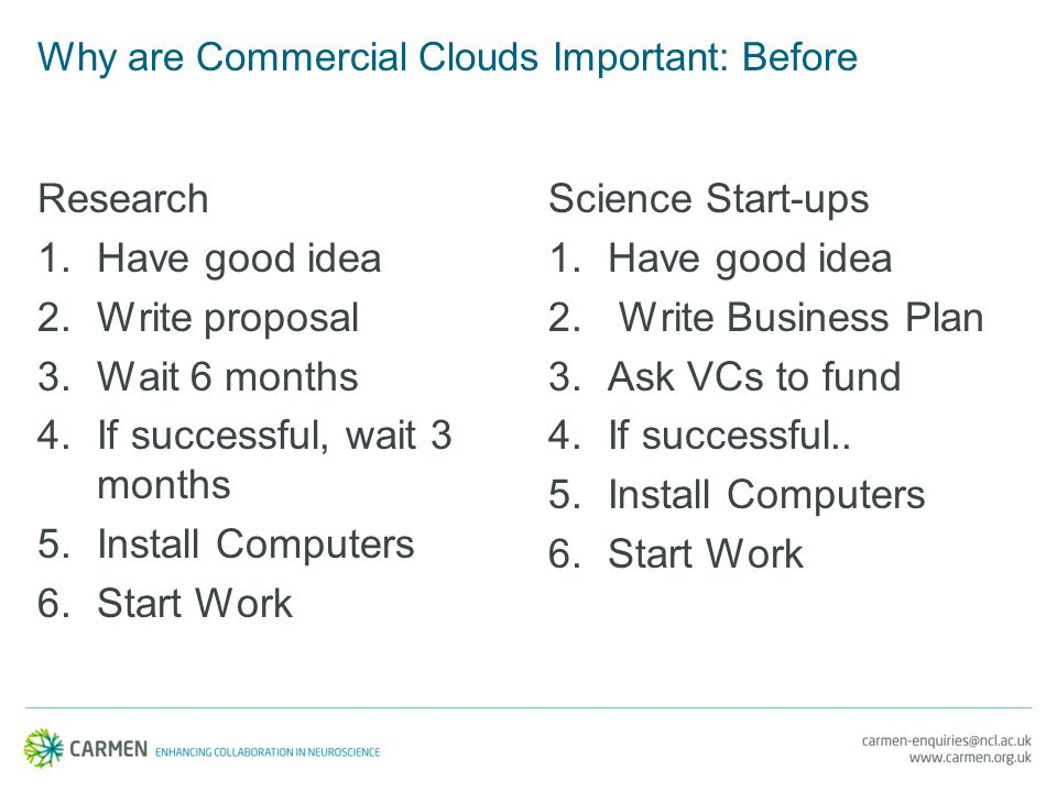 Why are Commercial Clouds Important: Before Research 1.Have good idea 2.Write proposal 3.Wait 6 months 4.If successful, wait 3 months 5.Install Computers 6.Start Work Science Start-ups 1.Have good idea 2.