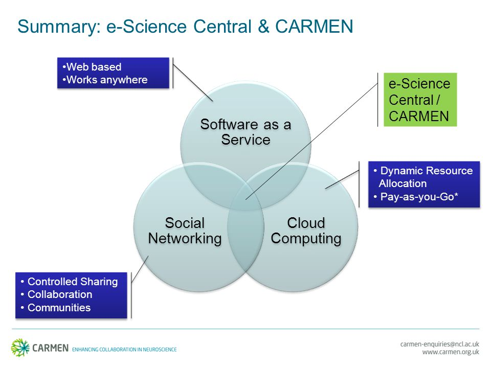Summary: e-Science Central & CARMEN Software as a Service Cloud Computing Social Networking e-Science Central / CARMEN Dynamic Resource Allocation Pay-as-you-Go* Dynamic Resource Allocation Pay-as-you-Go* Web based Works anywhere Web based Works anywhere Controlled Sharing Collaboration Communities Controlled Sharing Collaboration Communities