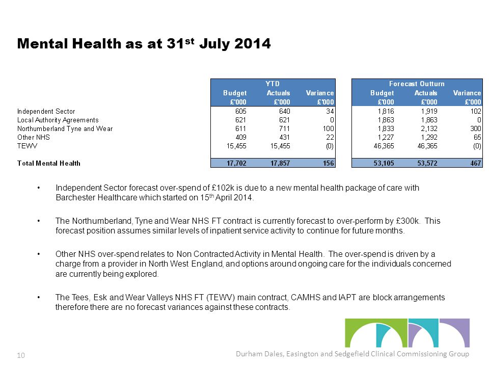 Mental Health as at 31 st July 2014 Independent Sector forecast over-spend of £102k is due to a new mental health package of care with Barchester Healthcare which started on 15 th April 2014.