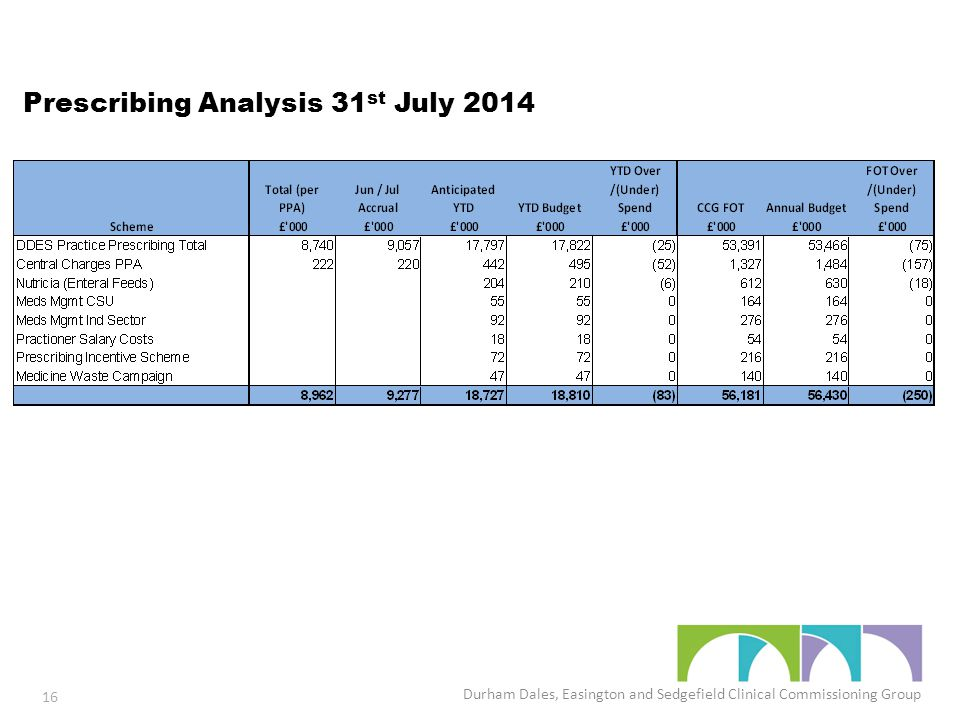 Prescribing Analysis 31 st July 2014 Durham Dales, Easington and Sedgefield Clinical Commissioning Group 16