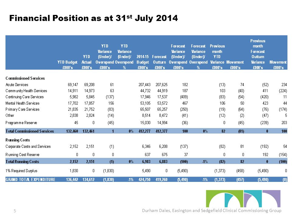 Financial Position as at 31 st July 2014 Durham Dales, Easington and Sedgefield Clinical Commissioning Group 5