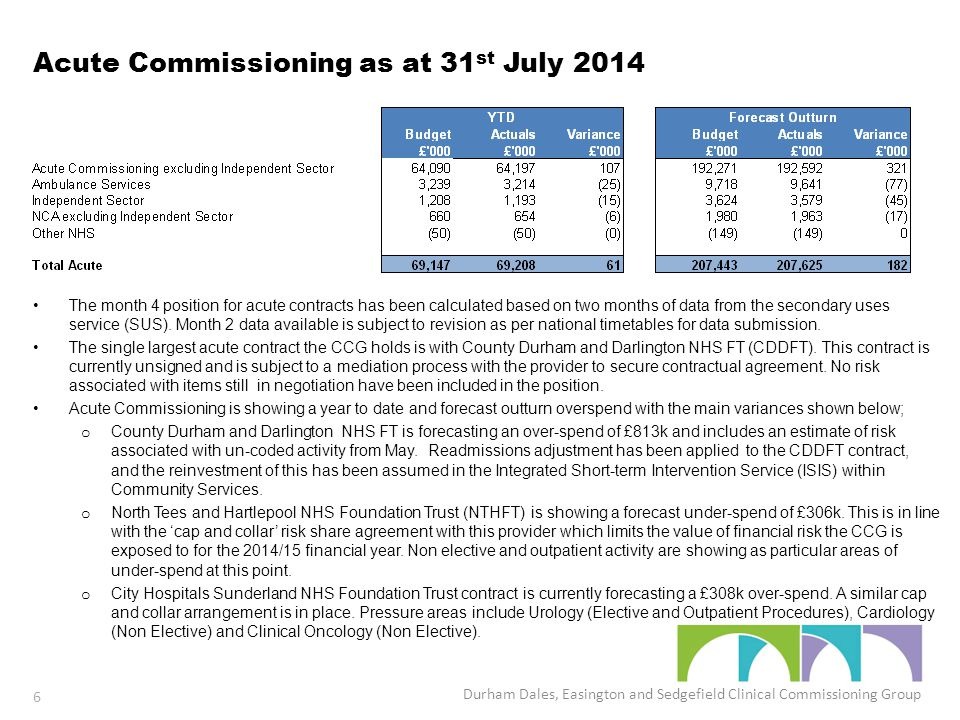 Acute Commissioning as at 31 st July 2014 The month 4 position for acute contracts has been calculated based on two months of data from the secondary uses service (SUS).