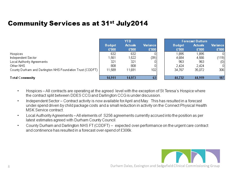 Community Services as at 31 st July2014 Hospices – All contracts are operating at the agreed level with the exception of St Teresa's Hospice where the contract split between DDES CCG and Darlington CCG is under discussion.