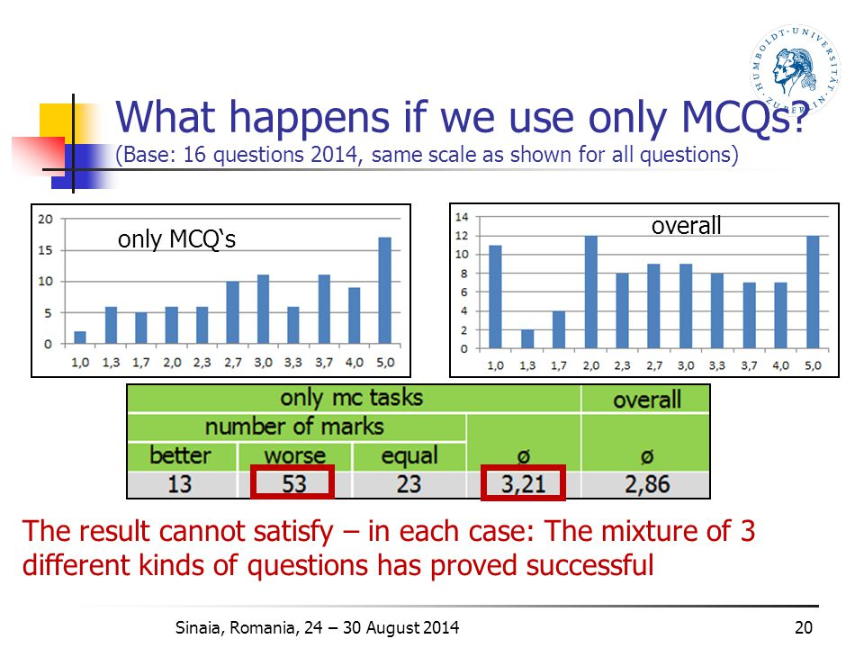 What happens if we use only MCQs.