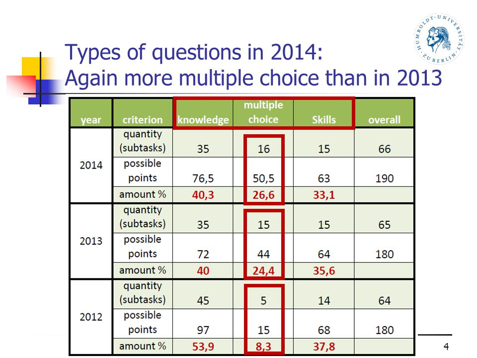 Bansko, Bulgaria, 26 – 31 August 2013 Types of questions in 2014: Again more multiple choice than in 2013 4