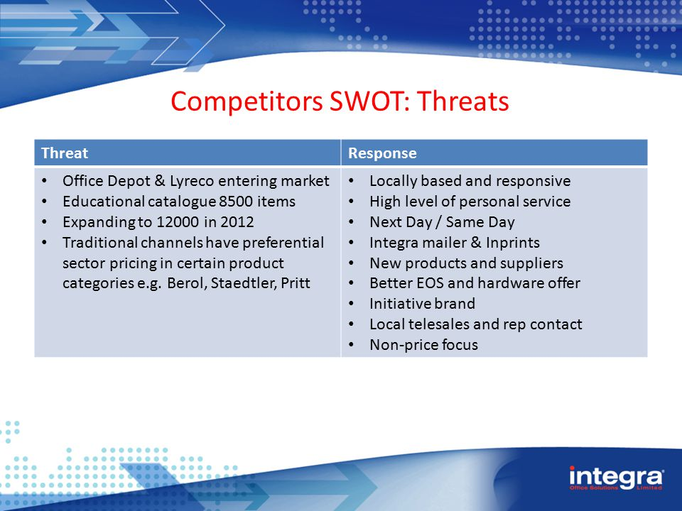 Competitors SWOT: Threats ThreatResponse Office Depot & Lyreco entering market Educational catalogue 8500 items Expanding to 12000 in 2012 Traditional channels have preferential sector pricing in certain product categories e.g.