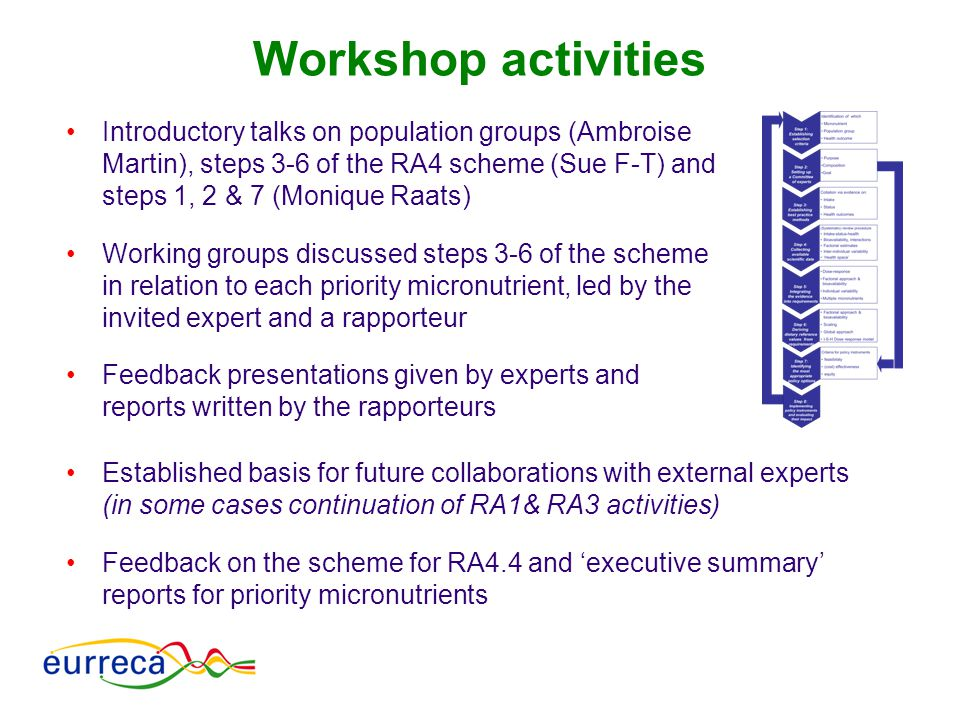 Workshop activities Introductory talks on population groups (Ambroise Martin), steps 3-6 of the RA4 scheme (Sue F-T) and steps 1, 2 & 7 (Monique Raats