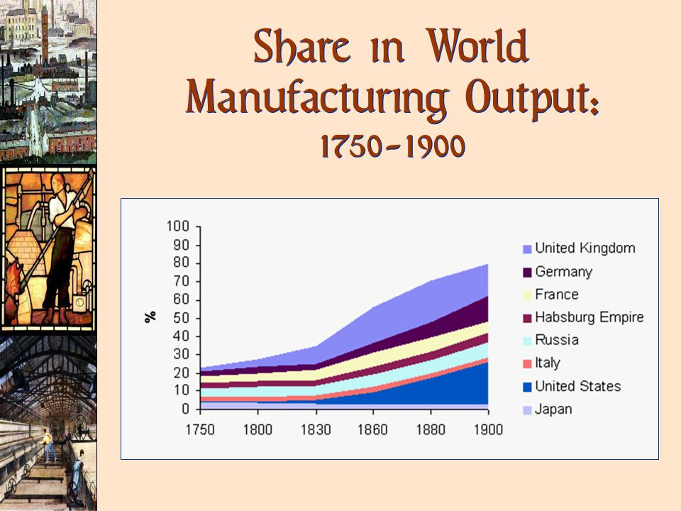 Share in World Manufacturing Output: 1750-1900
