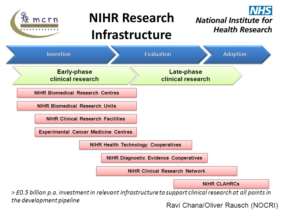 NIHR Research Infrastructure > £0.5 billion p.a.