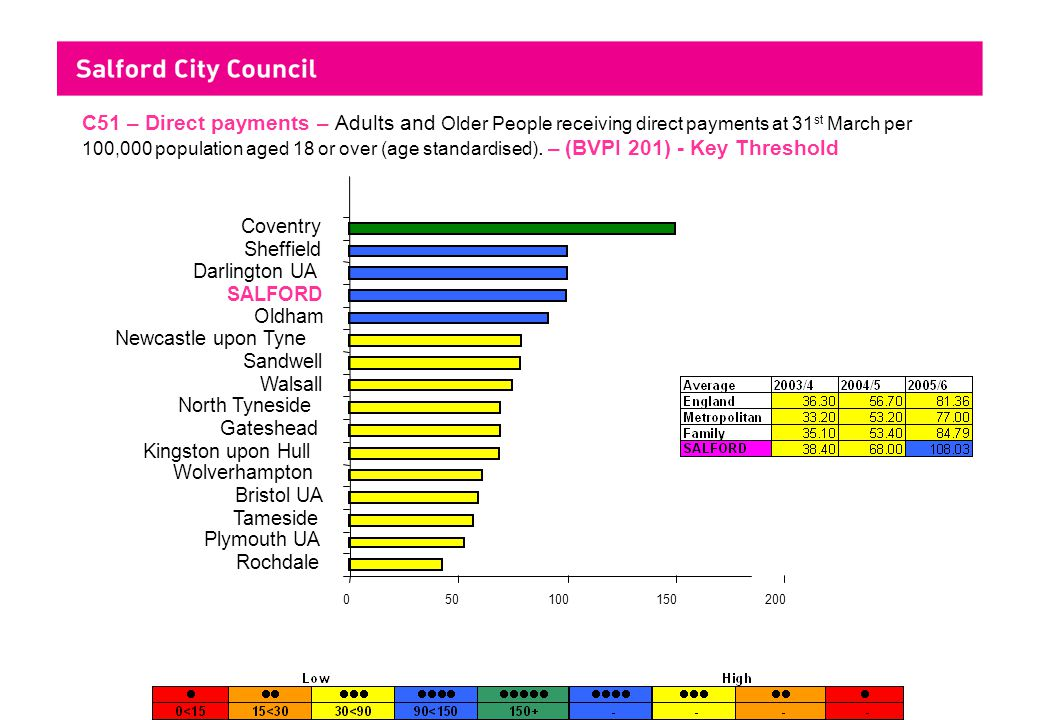 Information Produced by Research and Statistics Team 050100150200 Rochdale Plymouth UA Tameside Bristol UA Wolverhampton Kingston upon Hull Gateshead North Tyneside Walsall Sandwell Newcastle upon Tyne Oldham SALFORD Darlington UA Sheffield Coventry C51 – Direct payments – Adults and Older People receiving direct payments at 31 st March per 100,000 population aged 18 or over (age standardised).