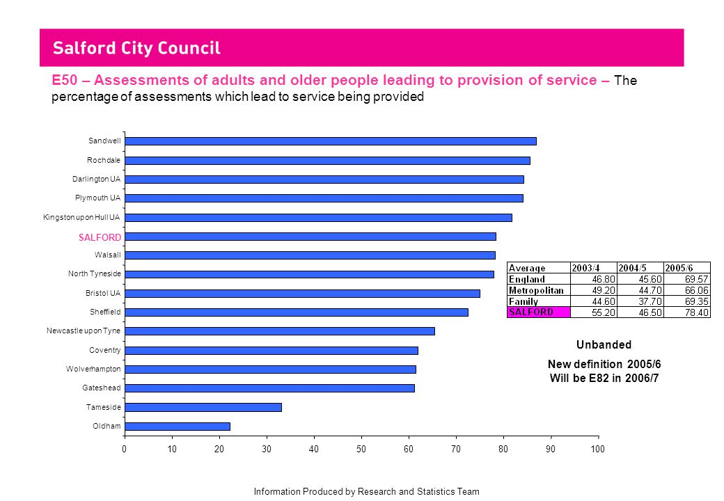 Information Produced by Research and Statistics Team E50 – Assessments of adults and older people leading to provision of service – The percentage of assessments which lead to service being provided 0102030405060708090100 Oldham Tameside Gateshead Wolverhampton Coventry Newcastle upon Tyne Sheffield Bristol UA North Tyneside Walsall SALFORD Kingston upon Hull UA Plymouth UA Darlington UA Rochdale Sandwell Unbanded New definition 2005/6 Will be E82 in 2006/7