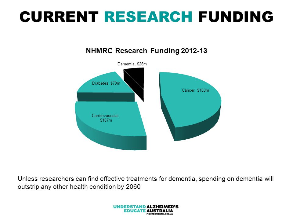 CURRENT RESEARCH FUNDING Unless researchers can find effective treatments for dementia, spending on dementia will outstrip any other health condition by 2060