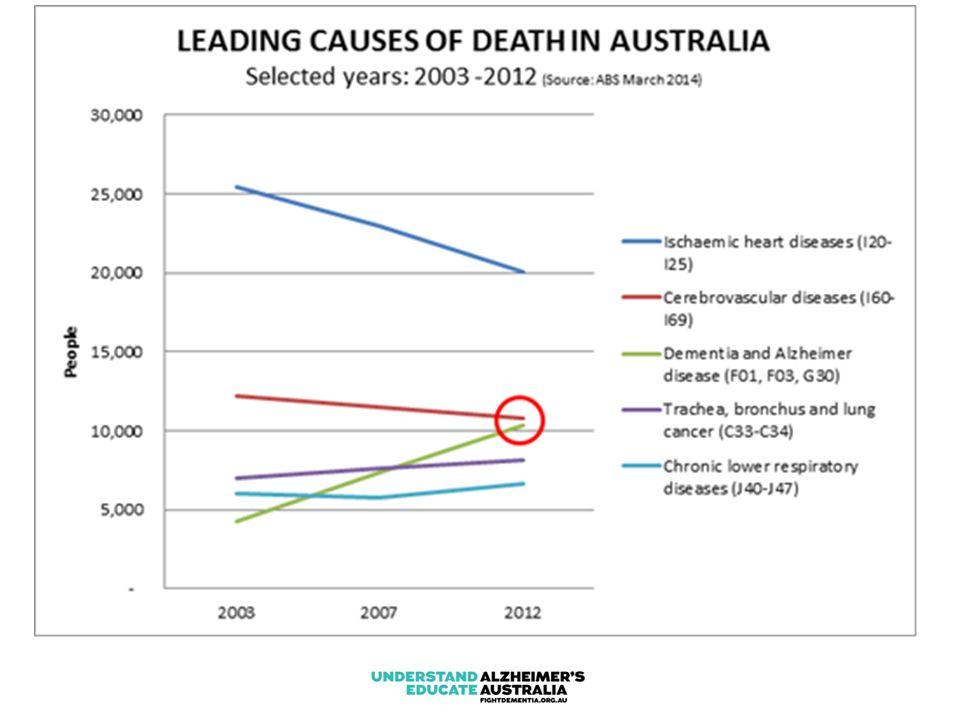 DEMENTIA PREVALENCE: AUSTRALIA
