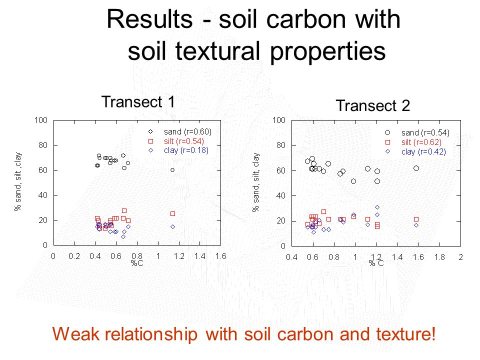 Results - soil carbon with soil textural properties Weak relationship with soil carbon and texture.