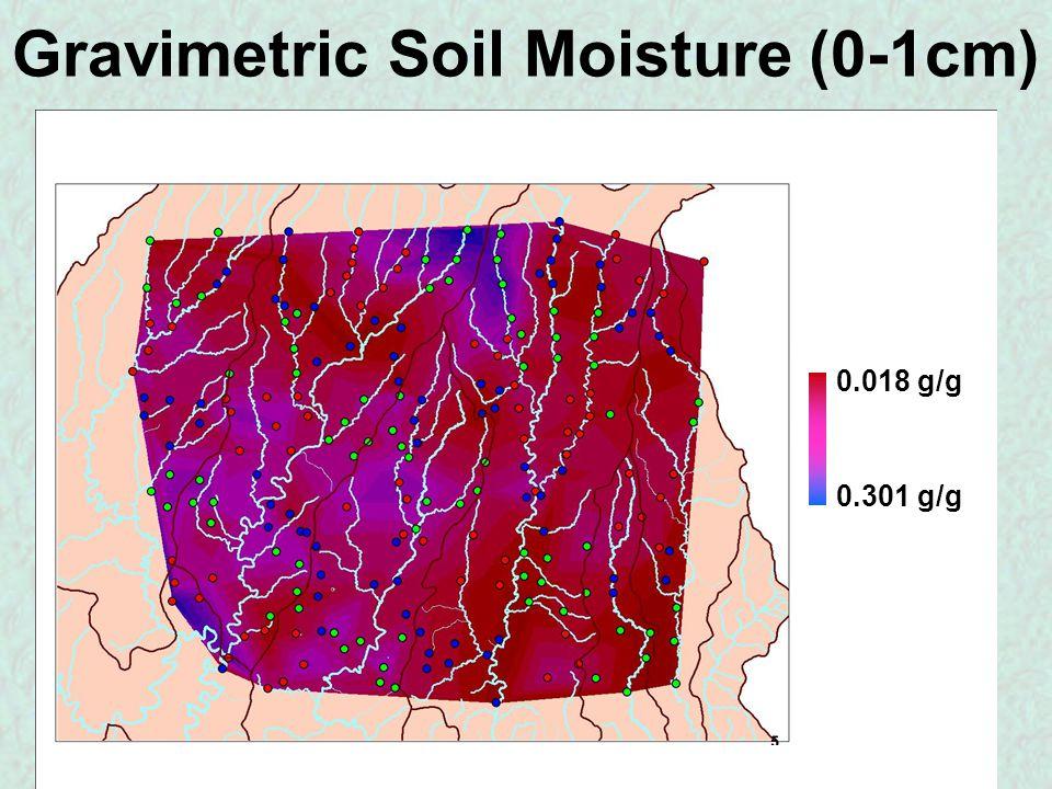 Gravimetric Soil Moisture (0-1cm) 0.018 g/g 0.301 g/g