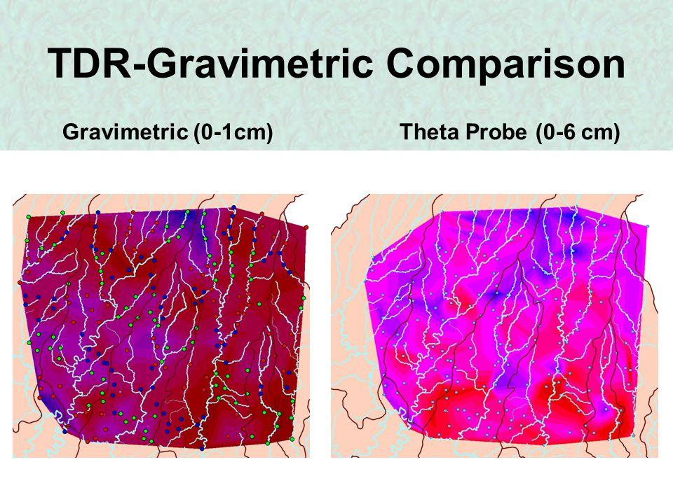 TDR-Gravimetric Comparison Gravimetric (0-1cm)Theta Probe (0-6 cm)