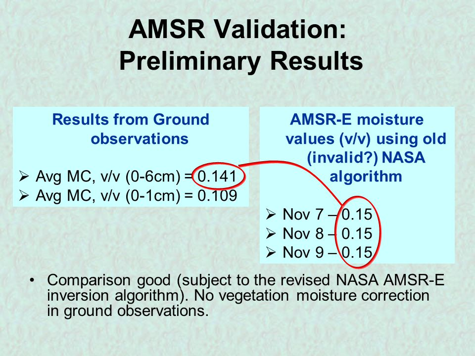 Results from Ground observations  Avg MC, v/v (0-6cm) = 0.141  Avg MC, v/v (0-1cm) = 0.109 AMSR-E moisture values (v/v) using old (invalid?) NASA algorithm  Nov 7 – 0.15  Nov 8 – 0.15  Nov 9 – 0.15 AMSR Validation: Preliminary Results Comparison good (subject to the revised NASA AMSR-E inversion algorithm).