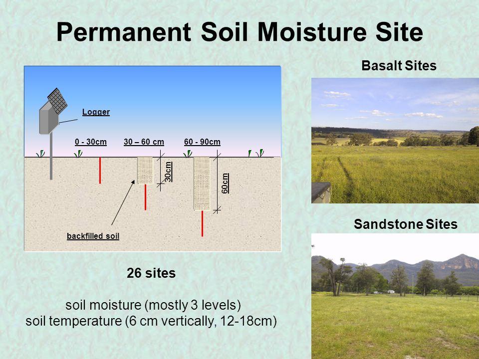 Location of Instrumentation Weather Stations Soil Moisture Sites Stream Gauges