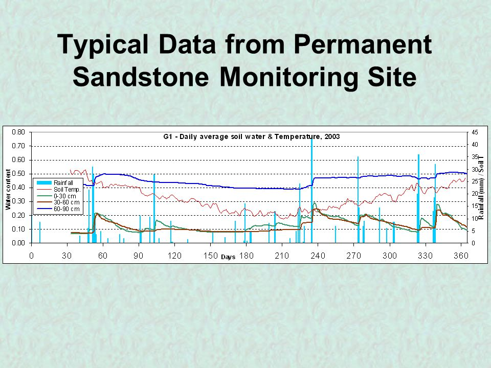 Typical Data from Permanent Sandstone Monitoring Site