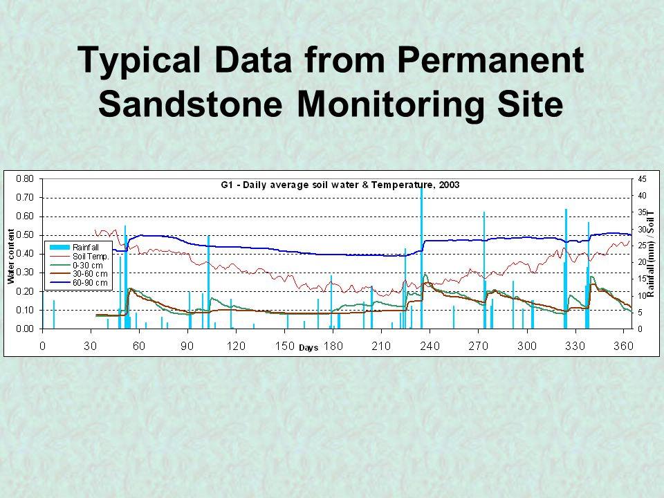SASMAS 01 Sampling 40 x 50km area North of Goulburn River within unforested region 4 teams over 3 days Sampled area about scale of AMSR pixel 225 soil moisture samples sites (4 gravimetric, 5 theta probe (TDR)), 194 veg samples