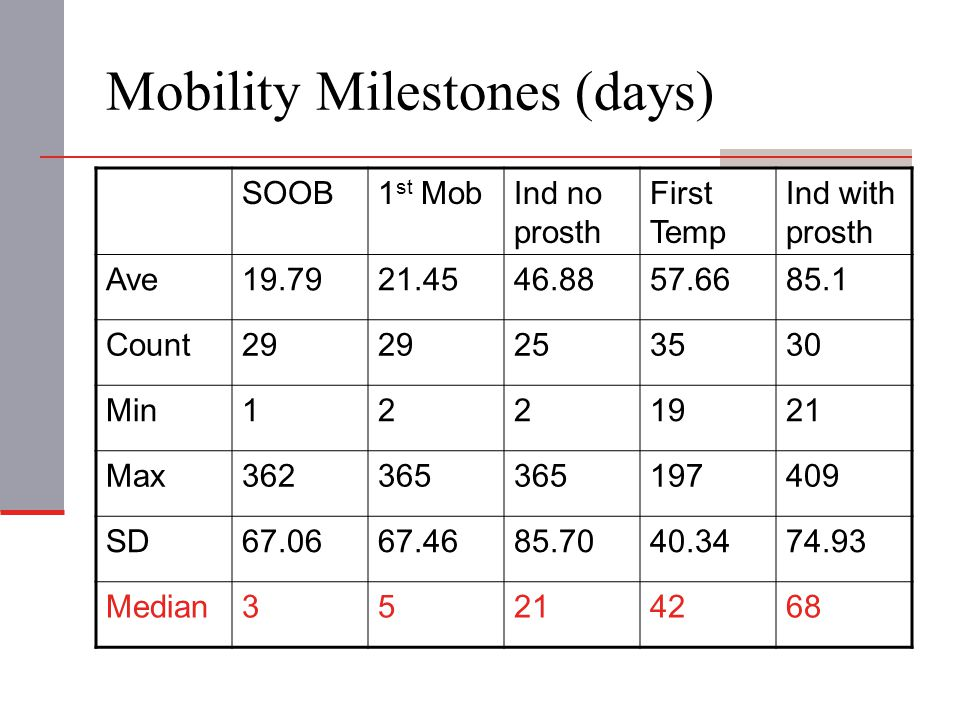 Mobility Milestones (days) SOOB1 st MobInd no prosth First Temp Ind with prosth Ave19.7921.4546.8857.6685.1 Count29 253530 Min1221921 Max362365 197409 SD67.0667.4685.7040.3474.93 Median35214268