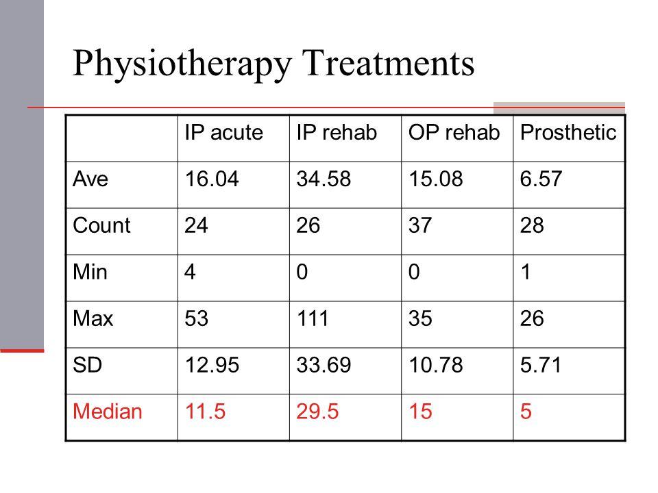 Physiotherapy Treatments IP acuteIP rehabOP rehabProsthetic Ave16.0434.5815.086.57 Count24263728 Min4001 Max531113526 SD12.9533.6910.785.71 Median11.5