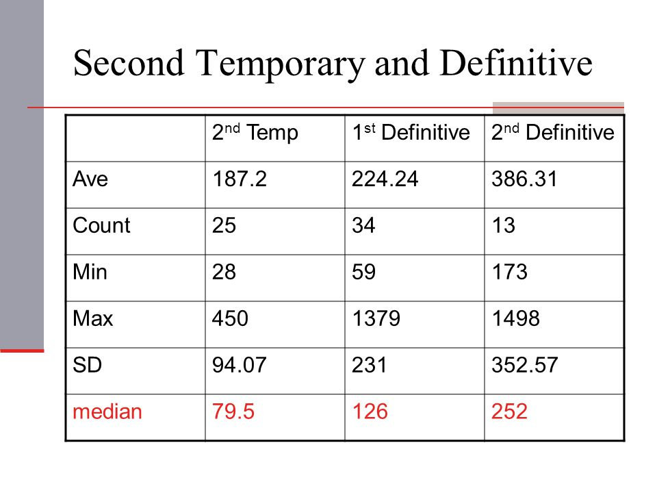 Second Temporary and Definitive 2 nd Temp1 st Definitive2 nd Definitive Ave187.2224.24386.31 Count253413 Min2859173 Max45013791498 SD94.07231352.57 me