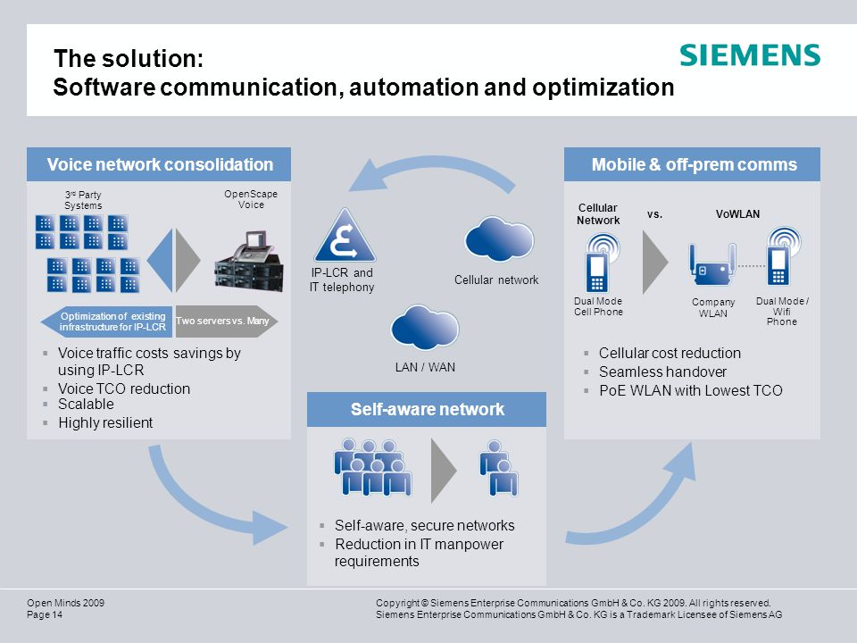 Page 14 Copyright © Siemens Enterprise Communications GmbH & Co.
