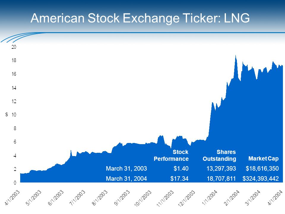 American Stock Exchange Ticker: LNG Stock Performance Shares Outstanding Market Cap March 31, 2003$1.4013,297,393$18,616,350 March 31, 2004$17.3418,707,811$324,393,442 $