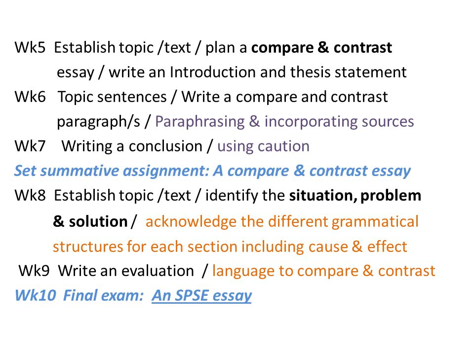 Wk5 Establish topic /text / plan a compare & contrast essay / write an Introduction and thesis statement Wk6 Topic sentences / Write a compare and contrast paragraph/s / Paraphrasing & incorporating sources Wk7 Writing a conclusion / using caution Set summative assignment: A compare & contrast essay Wk8 Establish topic /text / identify the situation, problem & solution / acknowledge the different grammatical structures for each section including cause & effect Wk9 Write an evaluation / language to compare & contrast Wk10 Final exam: An SPSE essay