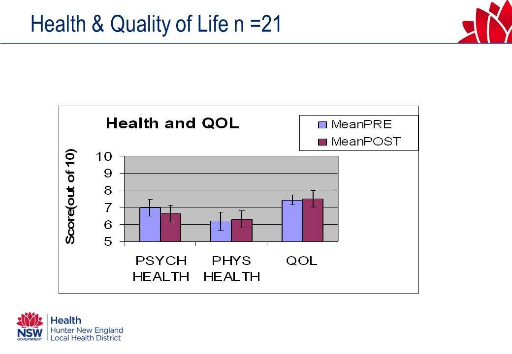 Health & Quality of Life n =21