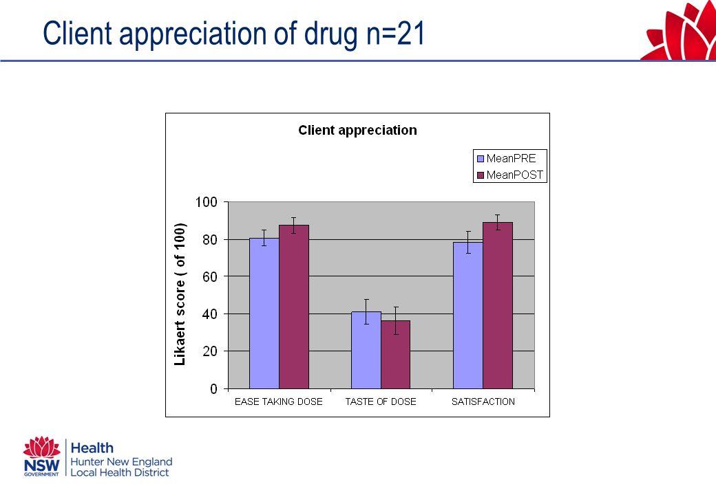 Client appreciation of drug n=21