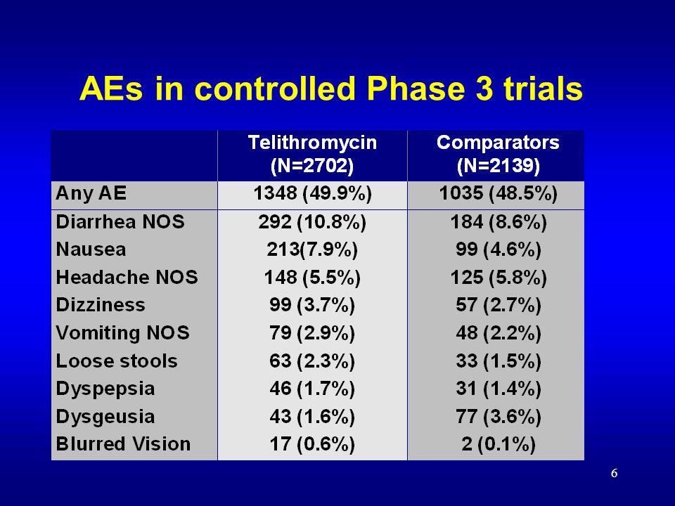 6 AEs in controlled Phase 3 trials