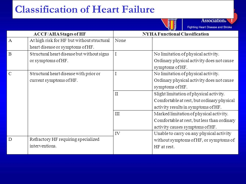 Classification of Heart Failure ACCF/AHA Stages of HFNYHA Functional Classification A At high risk for HF but without structural heart disease or symp