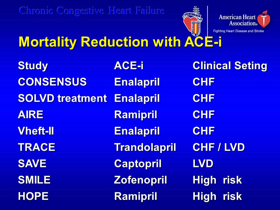Mortality Reduction with ACE-i StudyACE-iClinical Seting CONSENSUSEnalaprilCHF SOLVD treatment EnalaprilCHF AIRERamiprilCHF Vheft-IIEnalaprilCHF TRACE